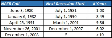 time between recessions