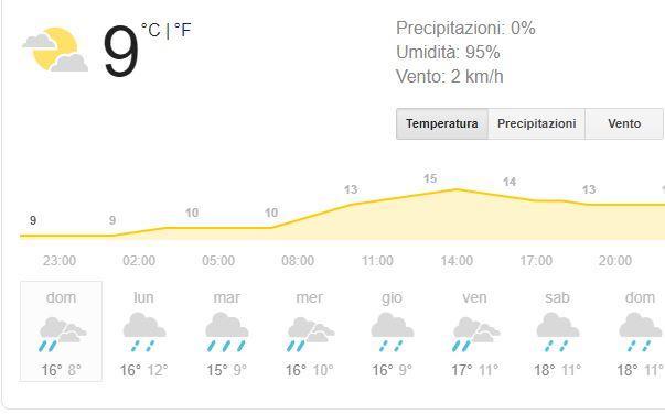 Previsioni meteo: fatevi una passeggiata nel pineto ca piove… se tenete Ermione