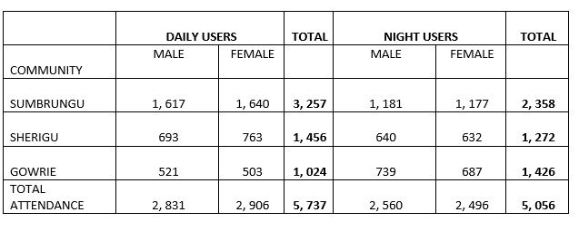 table users april 2018