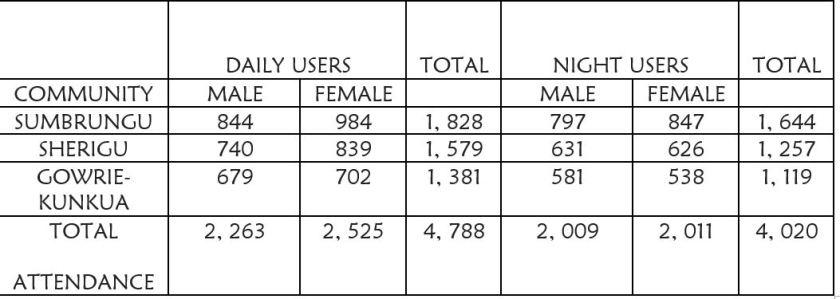 usage libraries July 2019