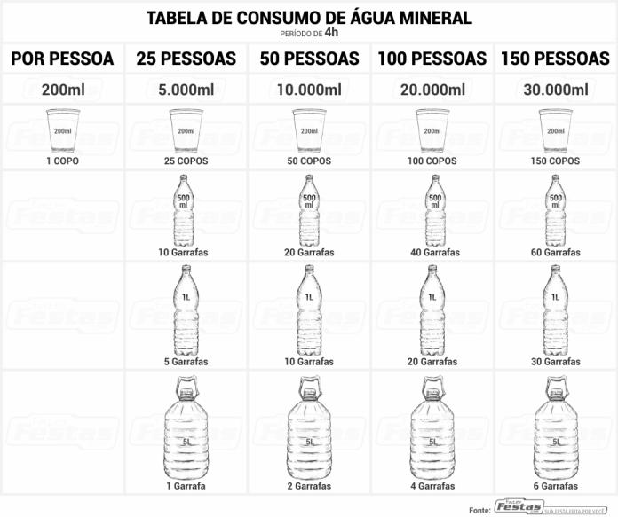 Tabela-de-consumo-de-água-mineral Como calcular o consumo de refrigerante em festas
