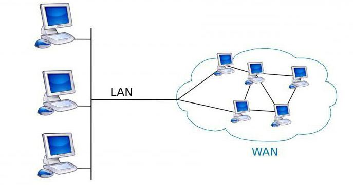 Wan wlan is connected  What is a router's WAN port?