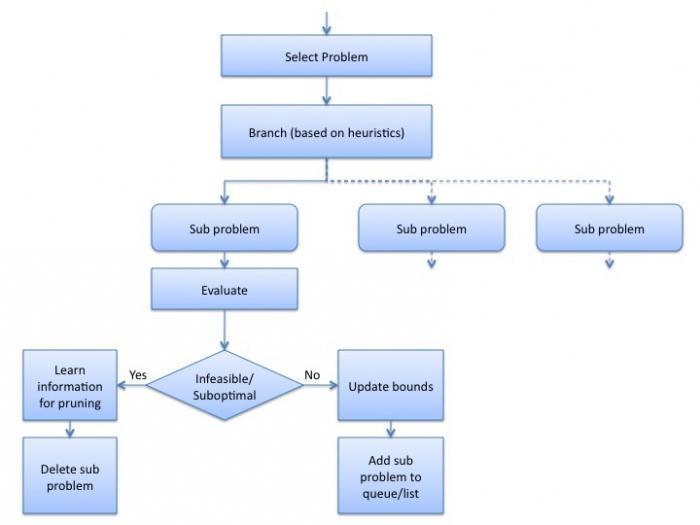 Algoritmul Rabin-Karp pentru potrivirea sirurilor