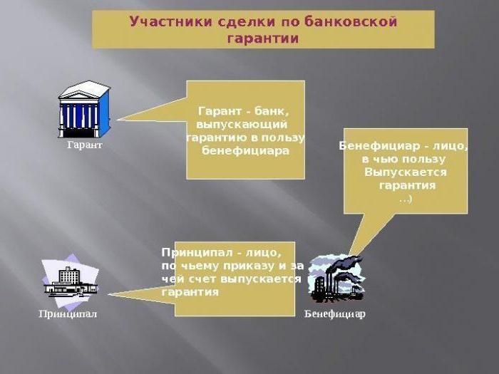 Кто такой бенефициар в банковской гарантии