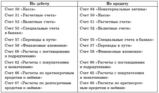занять 500 рублей на карту сбербанка сейчас