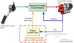Electronic Throttle Control System (ETCS)  DIY Projects