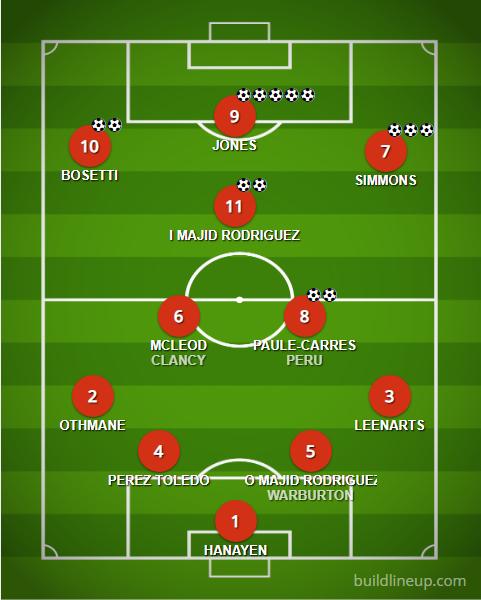 FCB line up versus Bar El Trampolin 22/09/2018