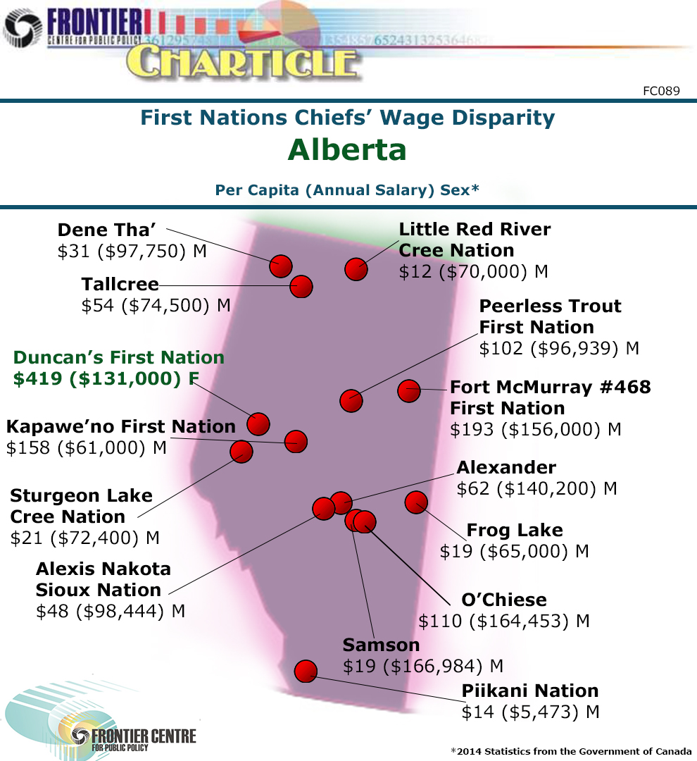 Alberta First Nation Chiefs' Wage Disparity