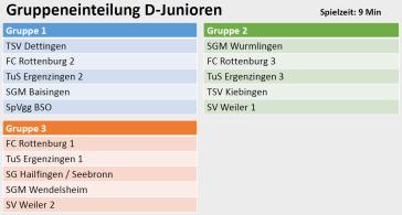 Gruppeneinteilung D-Junioren Stadtpokal 2017