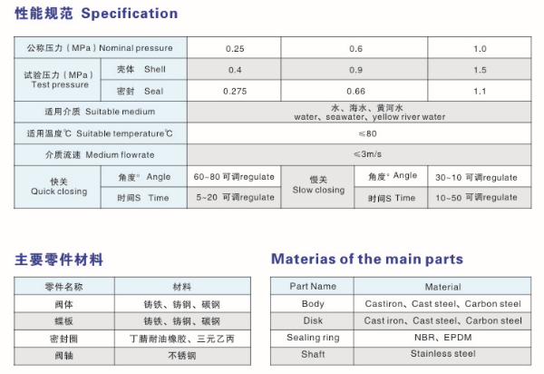 Performance specifications and main parts materials