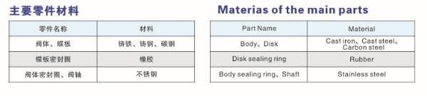 main parts materials-3
