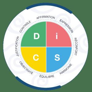 profils de la méthode DiSC