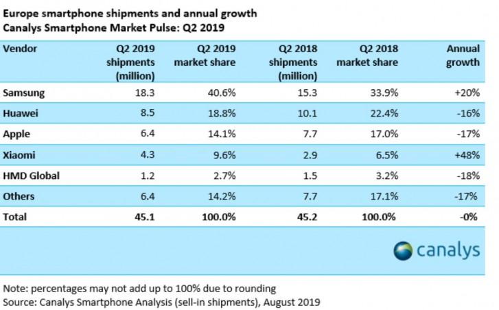 Canalys: nova série A da Samsung domina a Europa no segundo trimestre