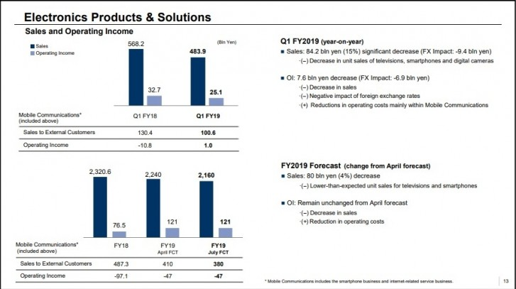 Sony Mobile reports decline in sales for a fifth quarter in