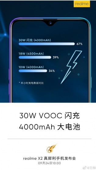 With 30W VOOC Flash Charge 4.0, a 4,000 mAh battery went from 0 to 67% in half an hour