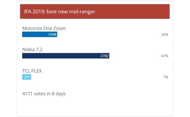 Rezultatele sondajului săptămânal: ROG Phone II, Xperia 5 și Nokia 7.2 au votat cel mai bine la IFA2019