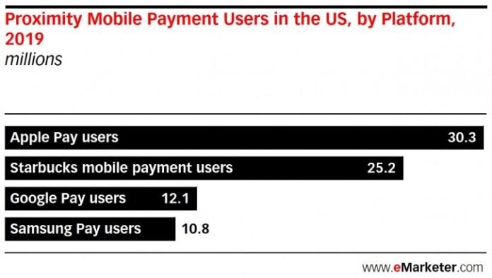 Apple Pay é a principal plataforma de pagamento móvel nos EUA