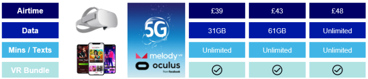 O2 launches its 5G network in six UK cities, 5G plans cost the same as 4G plans