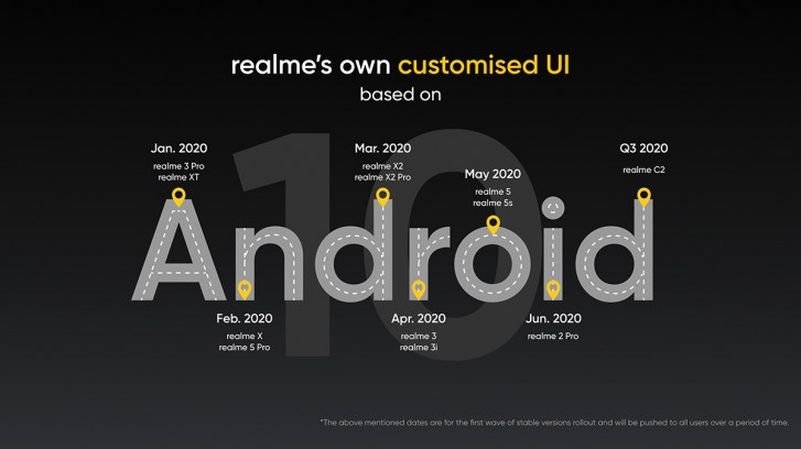 This is when the global versions will get the stable build of Realme's custom UI