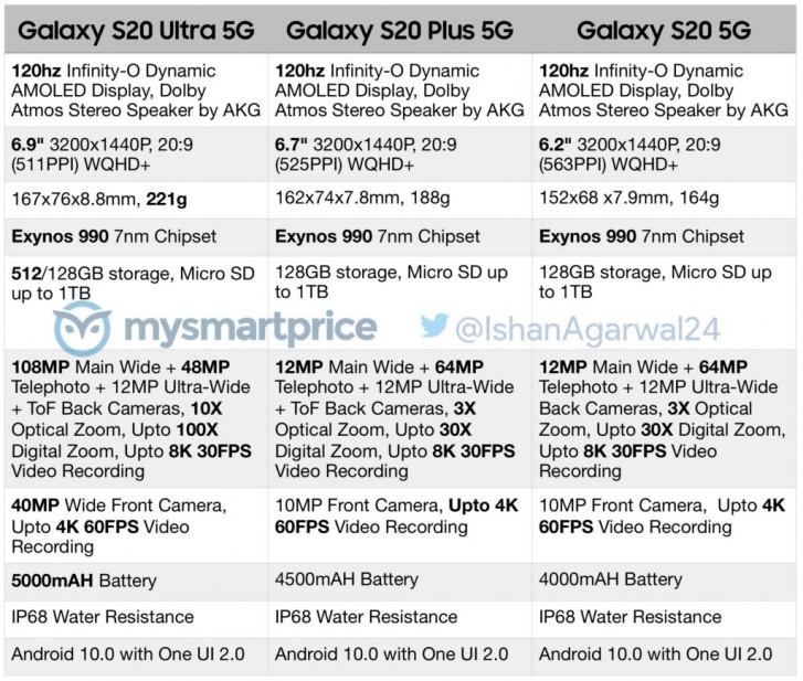 Thông số kỹ thuật đầy đủ của Samsung Galaxy S20, S20 + và S20 Ultra