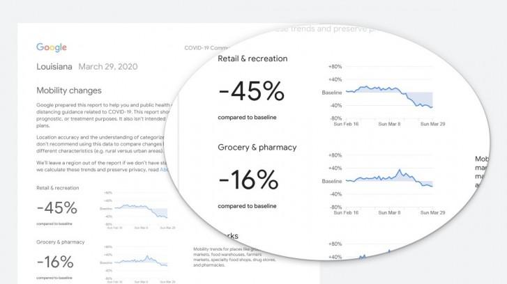 Google mengumumkan Laporan Mobilitas Komunitas COVID-19 untuk menunjukkan apakah penguncian berfungsi