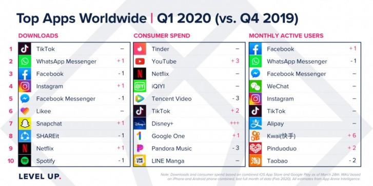 Laporan: Apple App Store dan pendapatan Google Play tumbuh selama Q1