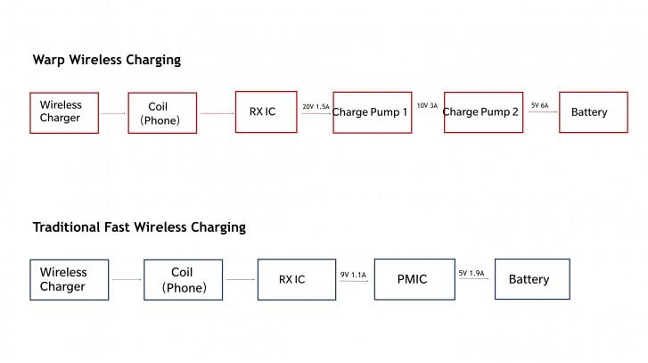 OnePlus berbicara Warp Charge 30 Wireless charger, rumor mengatakan biayanya € 70
