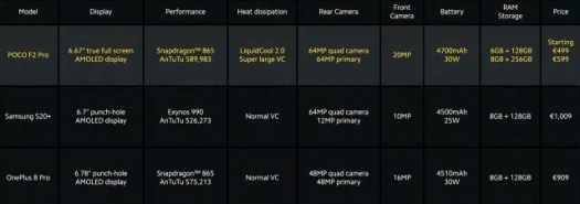 Poco F2 Pro vs. Samsung Galaxy S20+ and OnePlus 8 Pro (click for full size)