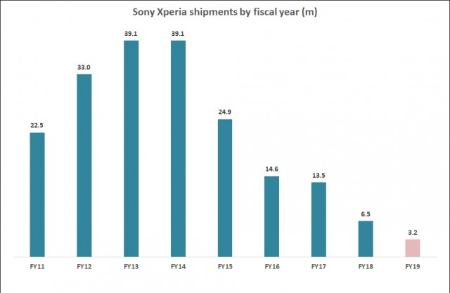 Sony Mobile Fiscal Year Result