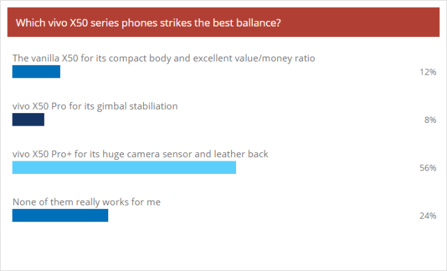 Weekly poll results: vivo X50 Pro+ wins over the fans as it didn't underestimate the chipset