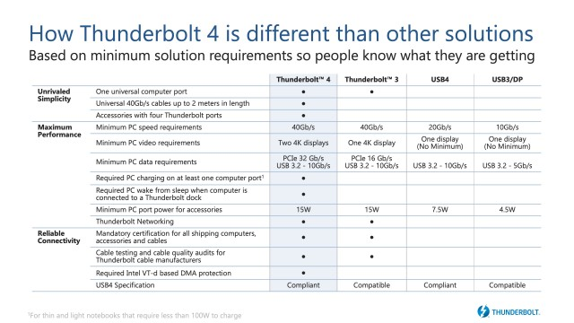 Thunderbolt and USB standards compared