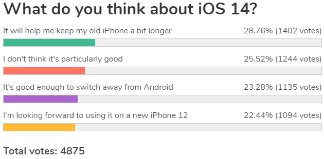 Weekly survey review: iOS 14 is a solid upgrade, for some, just switch from Android