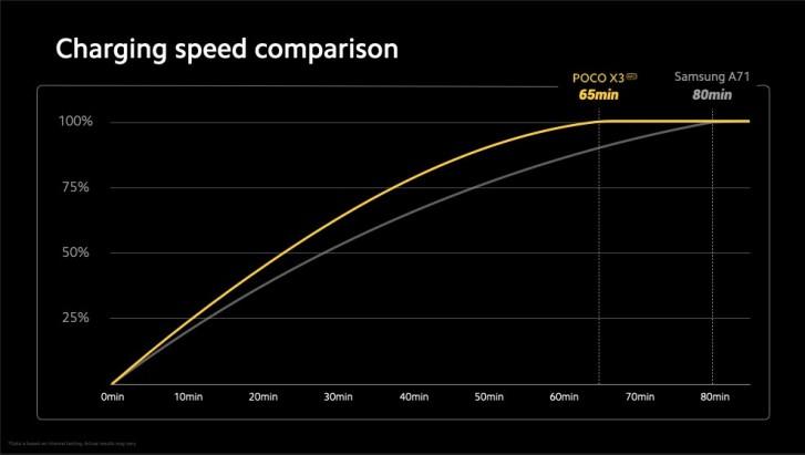 Exec bestätigt offiziell die 64-MP-Kamera des Poco X3 und sagt, dass eine vollständige Akkuladung 65 Minuten dauern wird