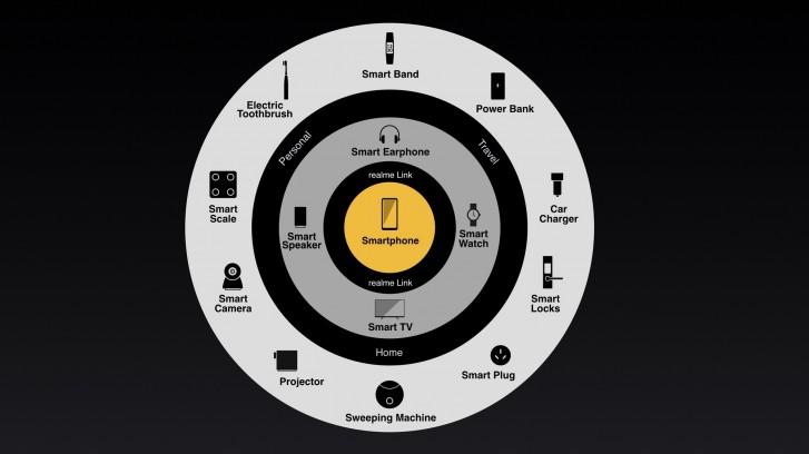 Realme mengumumkan strategi merek dan produk di IFA 2020