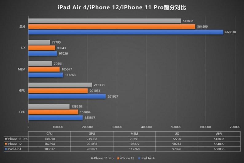 AnTuTu puanları, iPhone 12 yonga setinin yavaşlatıldığını, GPU'nun 11 serisinden daha yavaş olduğunu gösteriyor