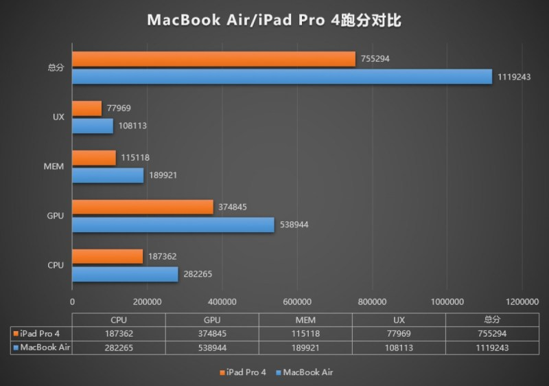 MacBook Air gets over 1 million points in AnTuTu, wipes the floor with an iPad Pro