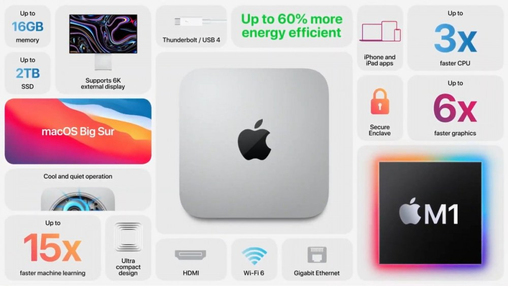 The new Mac Mini gets M1 chipset: much faster than the old Intel version, $100 cheaper