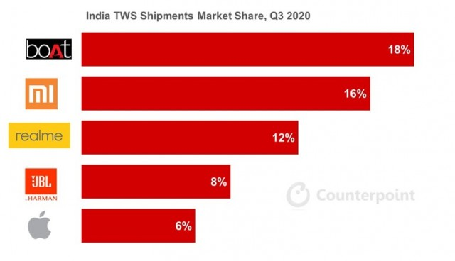 Counterpoint: India TWS Shipments explode in Q3, unexpected market leader