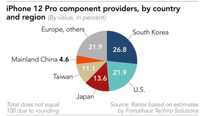 iPhone 12 Pro component providers by country