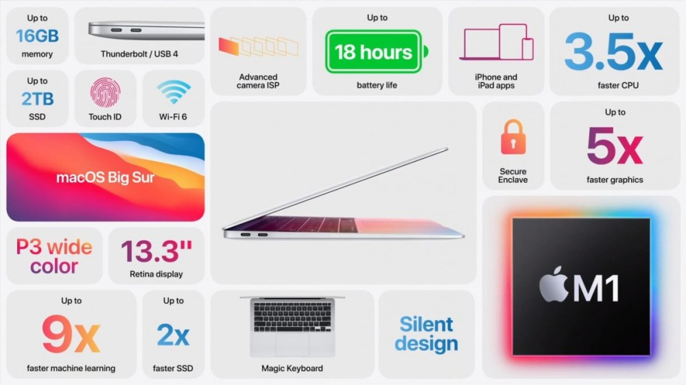 MacBook Air with M1 gets official, boasts 18h of battery life