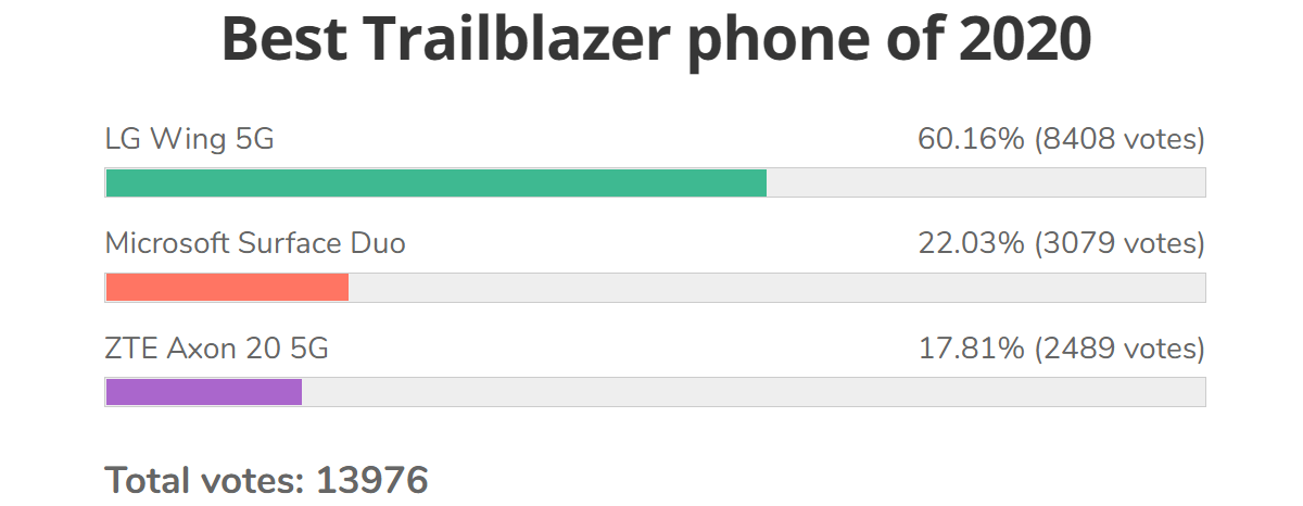 Poll results: Asus ROG Phone 3 is our Best Gaming phone of 2020, LG Wing wins Trailblazer category