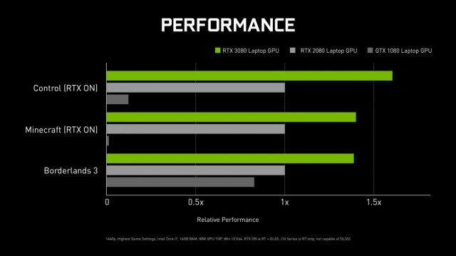 NVIDIA announces RTX 30-series for laptops and RTX 3060 for desktop