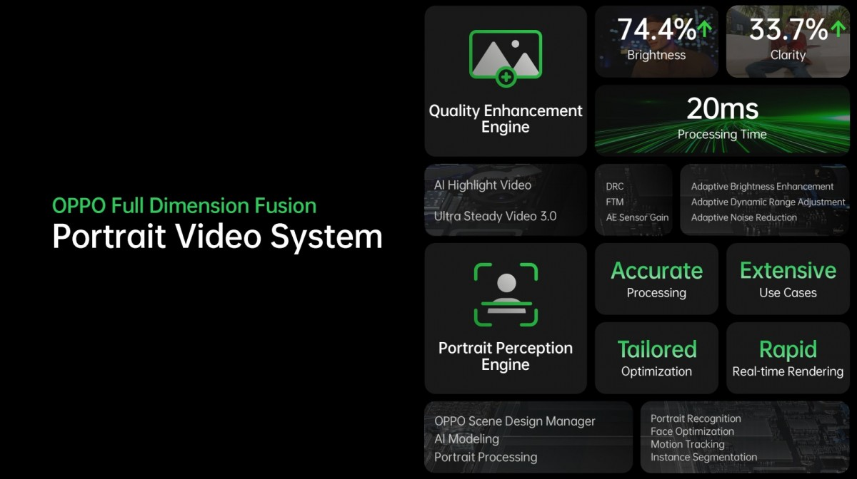 Oppo details the AI Highlight Video system that powers Reno5 Pro 5G's camera