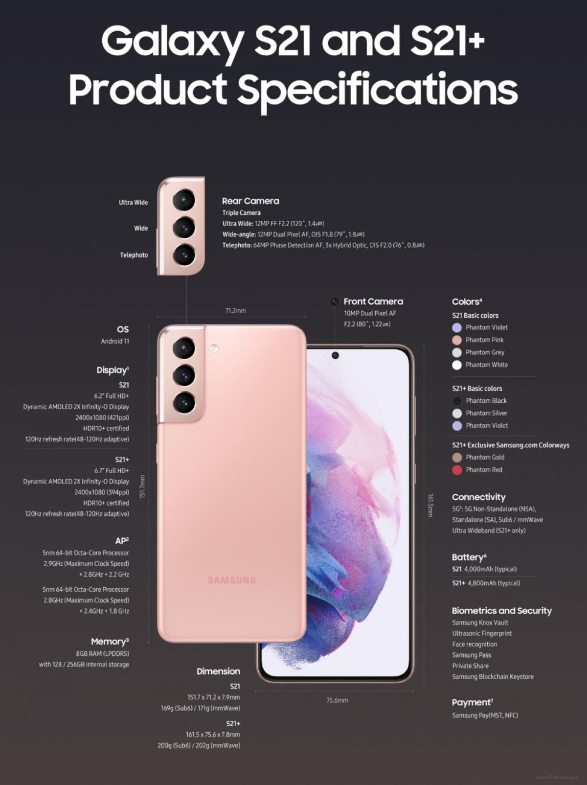 Berikut adalah infografis Samsung Galaxy S21