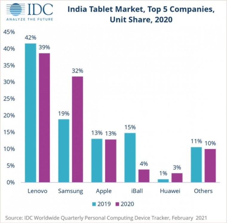 Tablet sales in India went up 14.7% in 2020 due to demand for e-learning