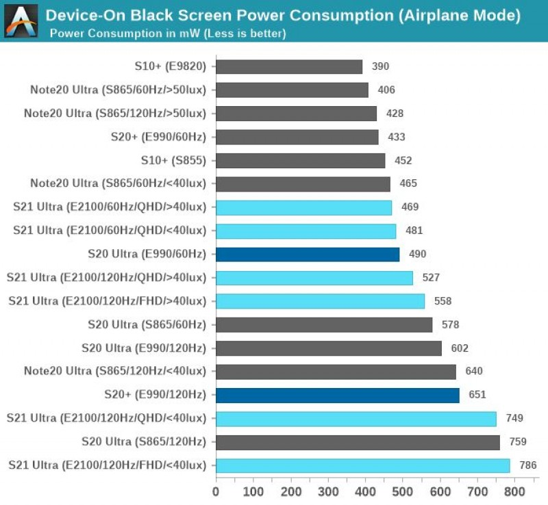 Galaxy S21 Ultra' screen uses less power at higher brightness than S20 Ultra, Note20 Ultra