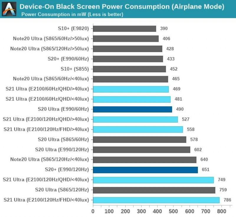 Layar Galaxy S21 Ultra menggunakan lebih sedikit daya pada kecerahan yang lebih tinggi daripada S20 Ultra, Note20 Ultra