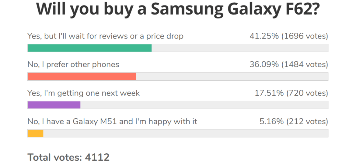 Weekly poll results: the Samsung Galaxy F62 could be a hit, if its price drops