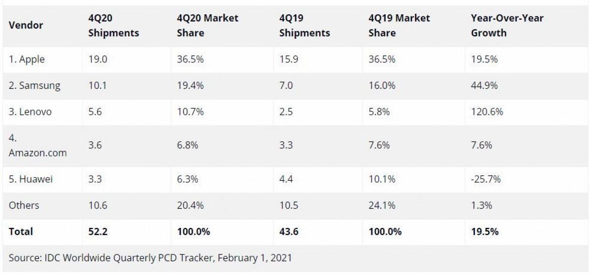 Pengapalan tablet tumbuh di tahun 2020, Apple masih dominan di nomor 1