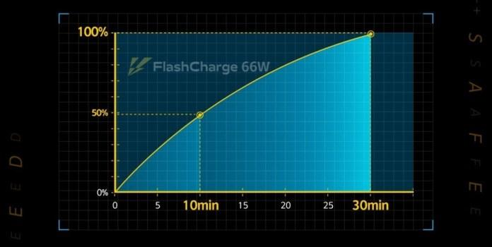 O iQOO Neo5 vem com bateria de 4.400 mAh e carregamento rápido de 66 W